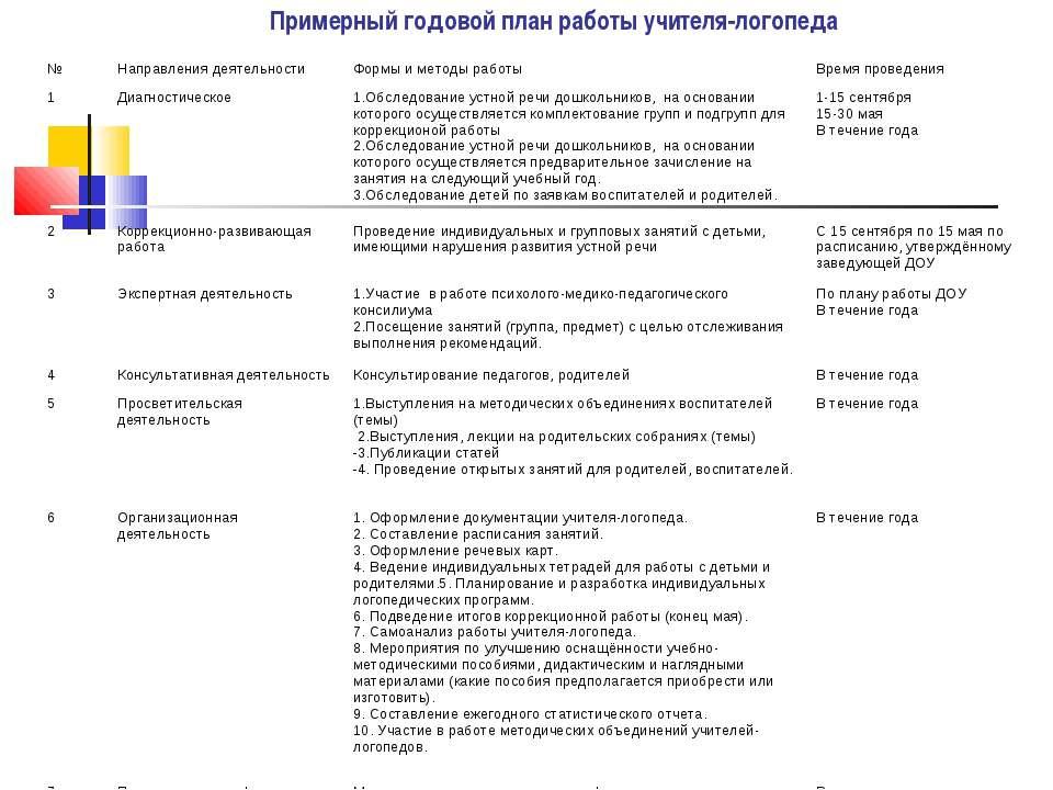 Примерный годовой план работы учителя-логопеда № Направления деятельности Фор...