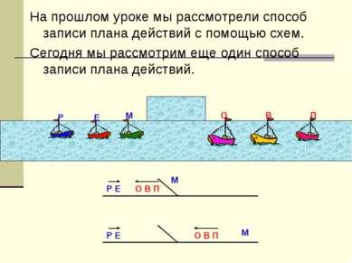 На прошлом уроке мы рассмотрели способ записи плана действий с помощью схем. ...