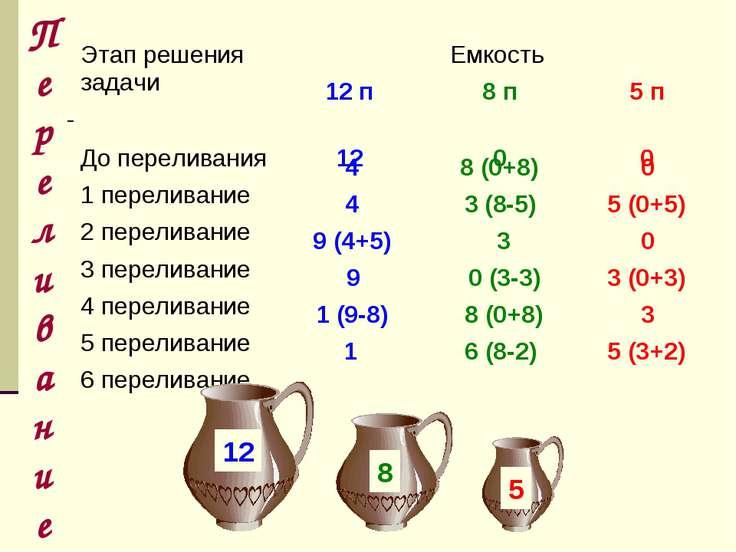Переливание 4 8 (0+8) 0 4 3 (8-5) 5 (0+5) 9 (4+5) 3 0 9 0 (3-3) 3 (0+3) 1 (9-...