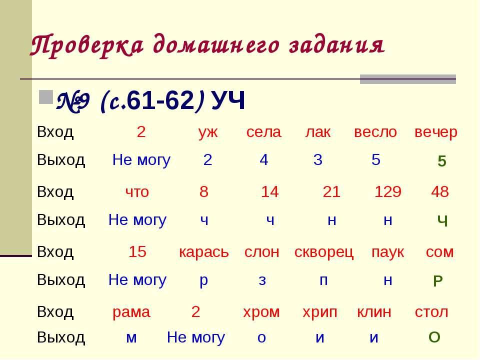 Проверка домашнего задания №9 (с.61-62) УЧ 5 Ч Р О Вход 2 уж села лак весло в...