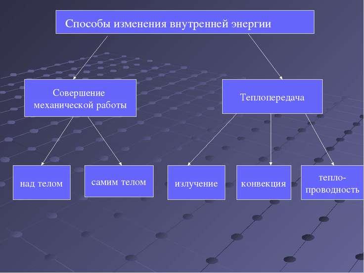 Способы изменения внутренней энергии Совершение механической работы Теплопере...