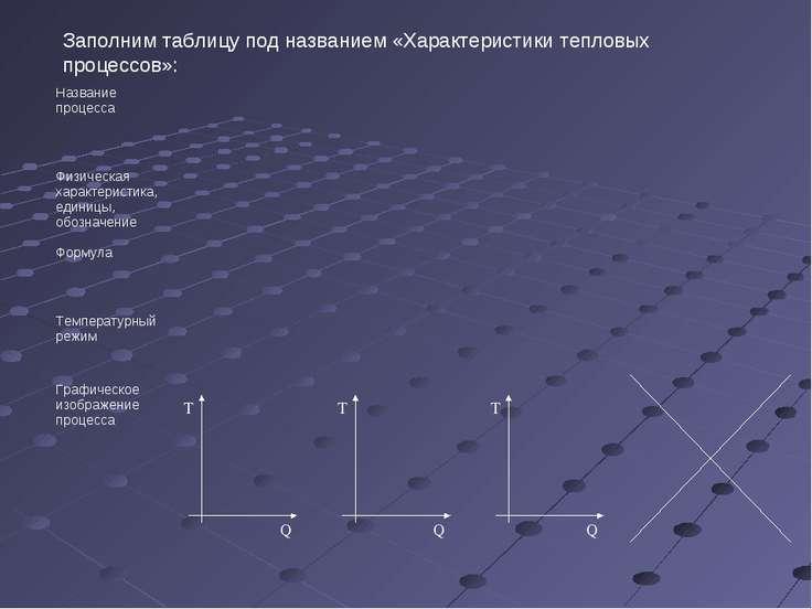 Заполним таблицу под названием «Характеристики тепловых процессов»: Название ...
