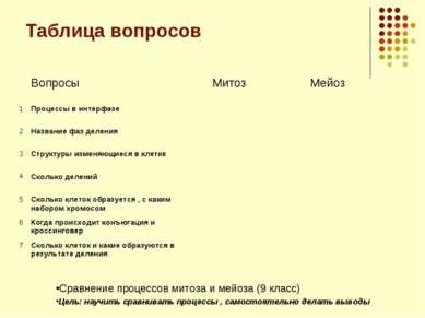 Таблица вопросов Сравнение процессов митоза и мейоза (9 класс) Цель: научить ...