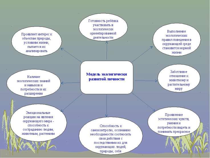 Модель экологически развитой личности Готовность ребёнка участвовать в эколог...