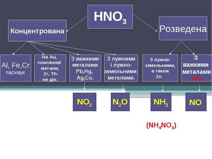 HNO3 Концентрована Розведена З лужно- земельними, а також Zn З важкими метала...