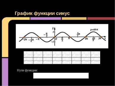 График функции синус Нули функции: