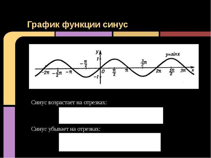 График функции синус Синус возрастает на отрезках: Синус убывает на отрезках: