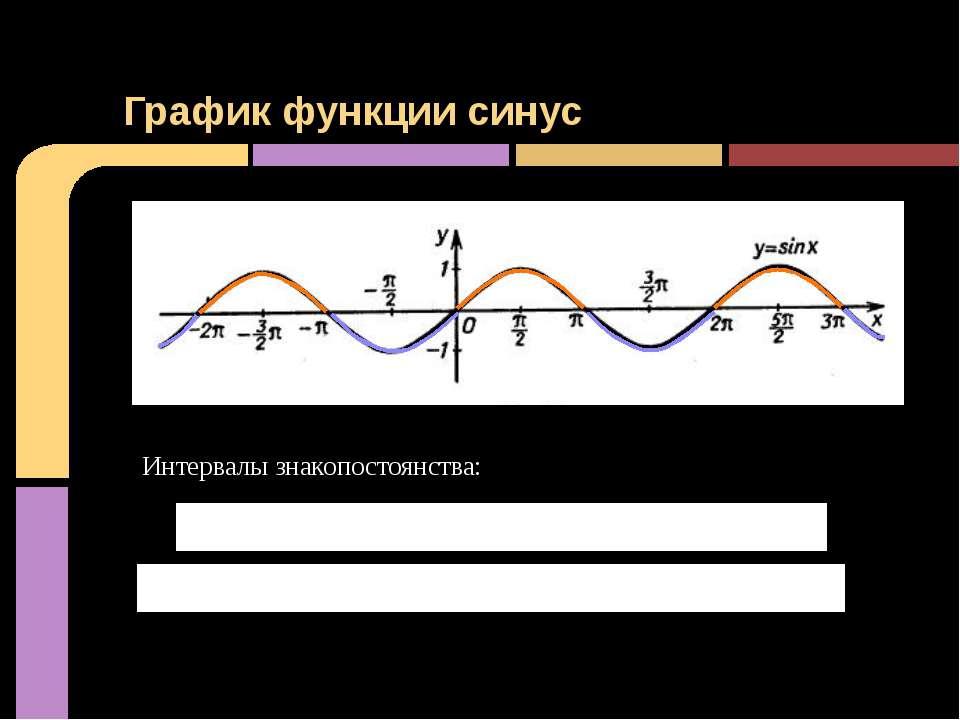 График функции синус Интервалы знакопостоянства: