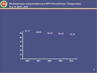 Индикаторы энергоемкости ВРП Республики Татарстан, т.у.т./млн. руб. 2