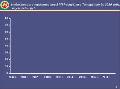 Индикаторы энергоемкости ВРП Республики Татарстан до 2020 года, т.у.т./млн. р...