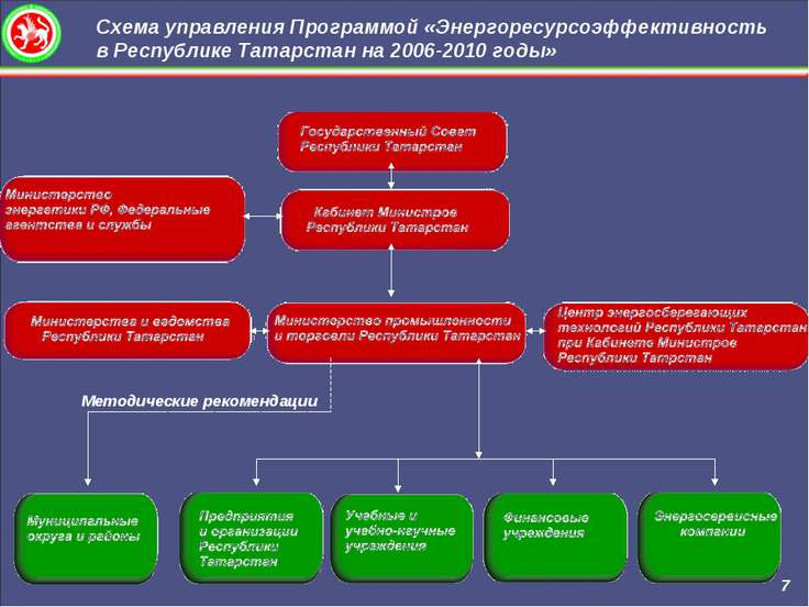 Схема управления Программой «Энергоресурсоэффективность в Республике Татарста...