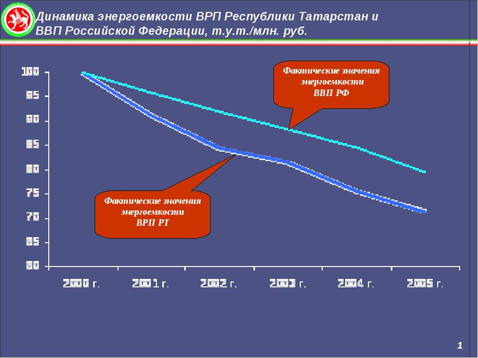 Динамика энергоемкости ВРП Республики Татарстан и ВВП Российской Федерации, т...