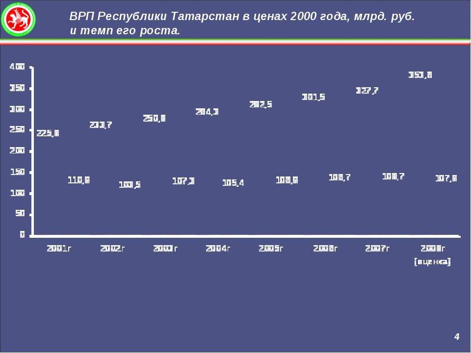 ВРП Республики Татарстан в ценах 2000 года, млрд. руб. и темп его роста. 4