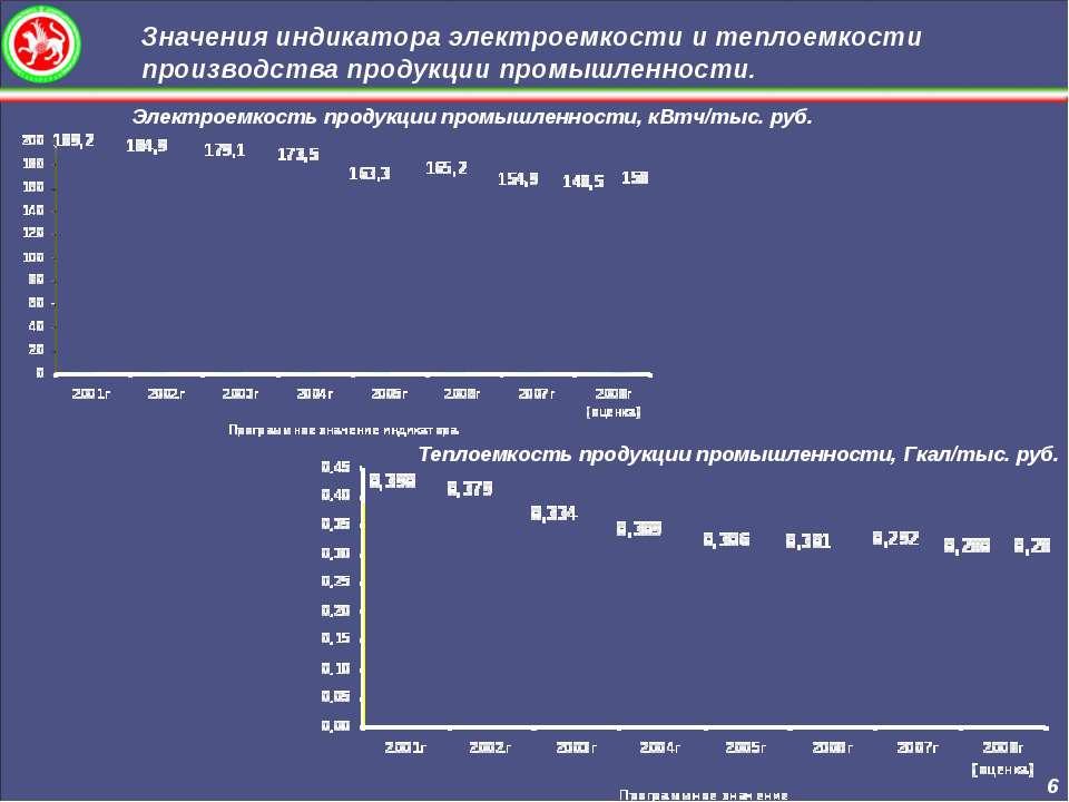 Значения индикатора электроемкости и теплоемкости производства продукции пром...