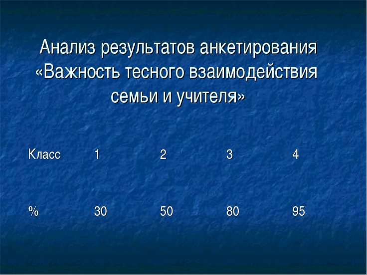 Анализ результатов анкетирования «Важность тесного взаимодействия семьи и учи...