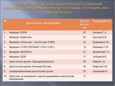 № Депутатские объединения Кол-во депута- тов Руководитель 1. Фракция КПРФ 95 ...