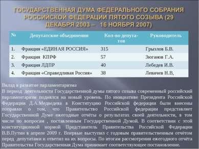 Вклад в развитие парламентаризма В период деятельности Государственной думы п...