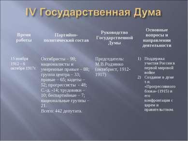 Время работы Партийно-политический состав Руководство Государственной Думы Ос...