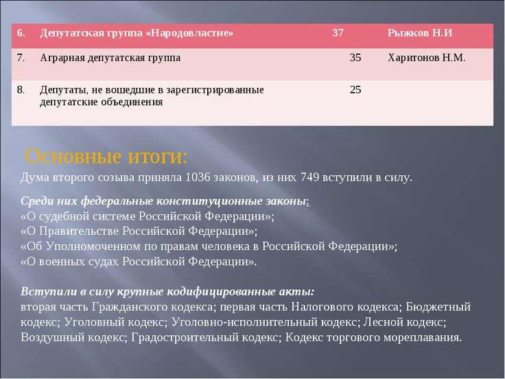 Дума второго созыва приняла 1036 законов, из них 749 вступили в силу. Среди н...