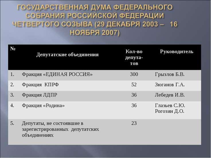 № Депутатские объединения Кол-во депута- тов Руководитель 1. Фракция «ЕДИНАЯ ...