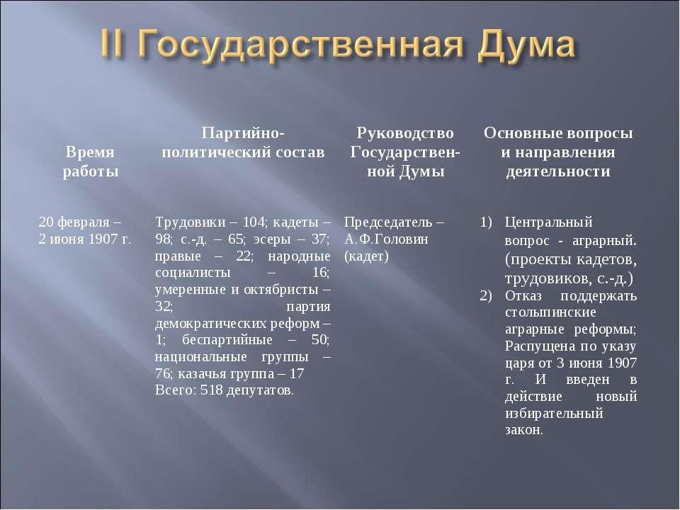 Время работы Партийно-политический состав Руководство Государствен- ной Думы ...