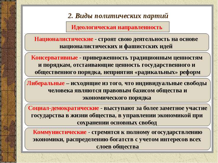 2. Виды политических партий Идеологическая направленность Националистические ...