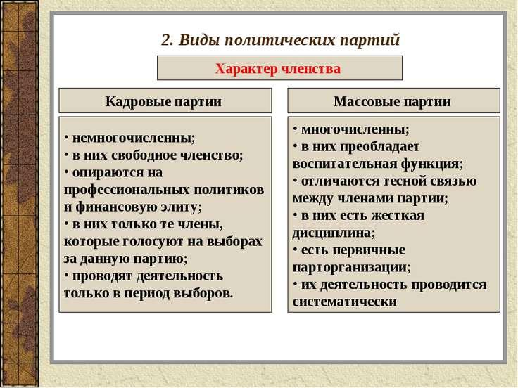 2. Виды политических партий Характер членства Кадровые партии Массовые партии...