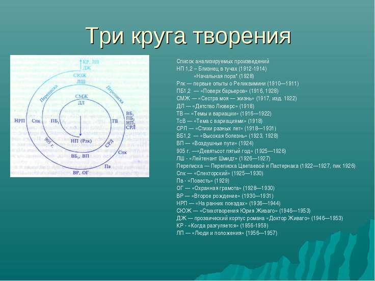 Три круга творения Список анализируемых произведений НП 1,2 – Близнец в тучах...