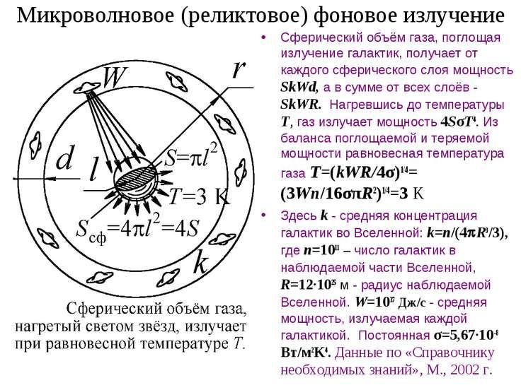 Микроволновое (реликтовое) фоновое излучение Сферический объём газа, поглощая...