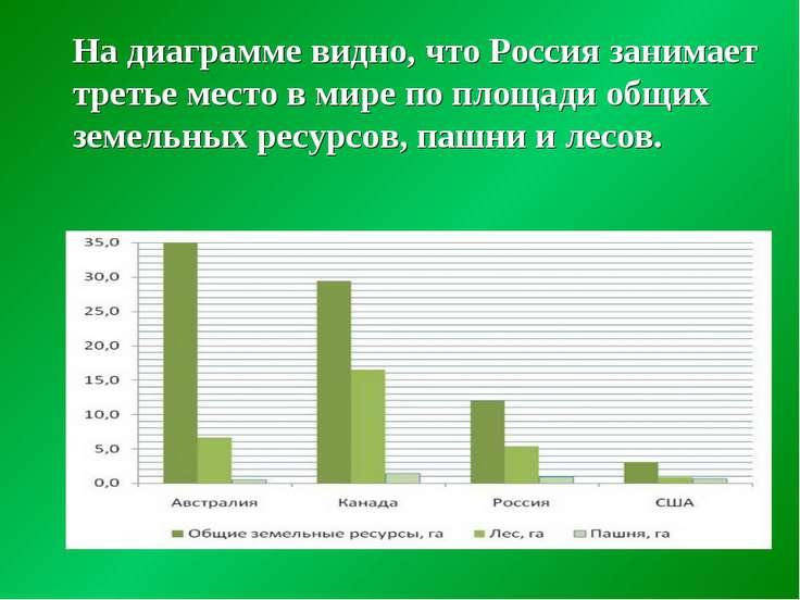 На диаграмме видно, что Россия занимает третье место в мире по площади общих ...