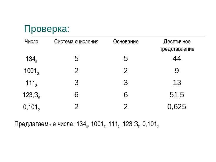 Проверка: Предлагаемые числа: 1345, 10012, 1113, 123,36, 0,1012