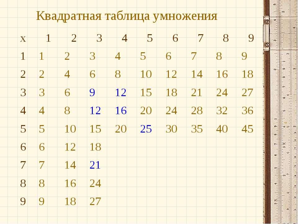Квадратная таблица умножения