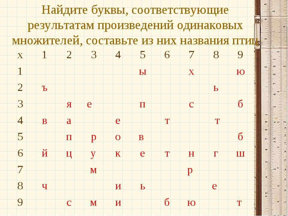 Найдите буквы, соответствующие результатам произведений одинаковых множителей...