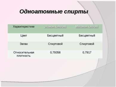 Одноатомные спирты Характеристики Этанол С2Н5ОН Метанол СН3ОН Цвет Бесцветный...