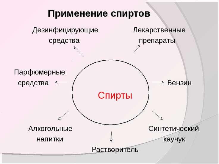Применение спиртов Дезинфицирующие Лекарственные средства препараты Парфюмерн...