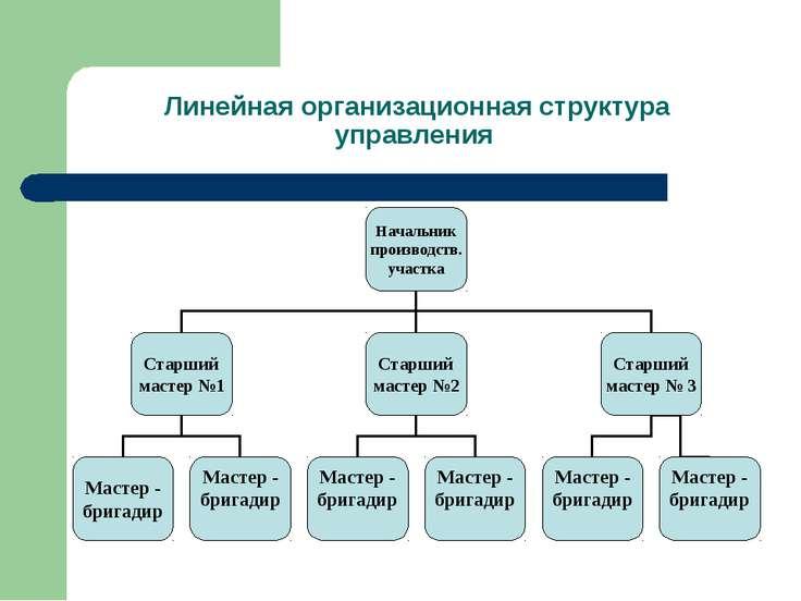Линейная организационная структура управления