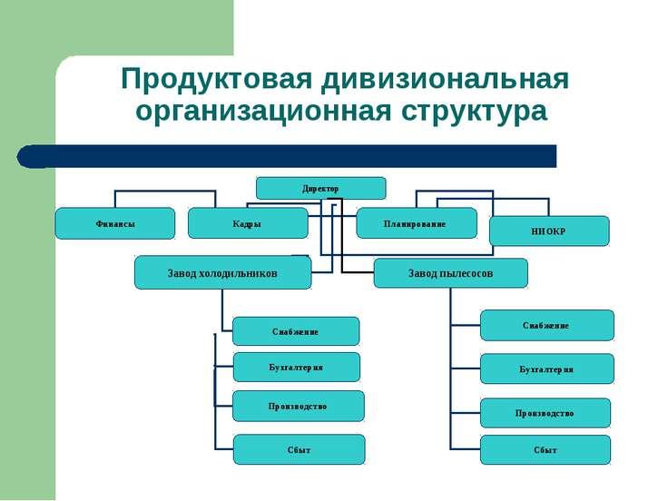 Продуктовая дивизиональная организационная структура Директор Финансы Кадры П...