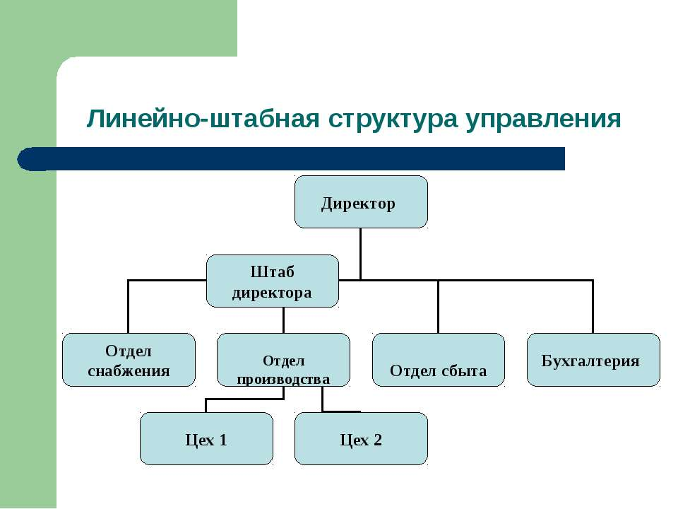 Линейно-штабная структура управления