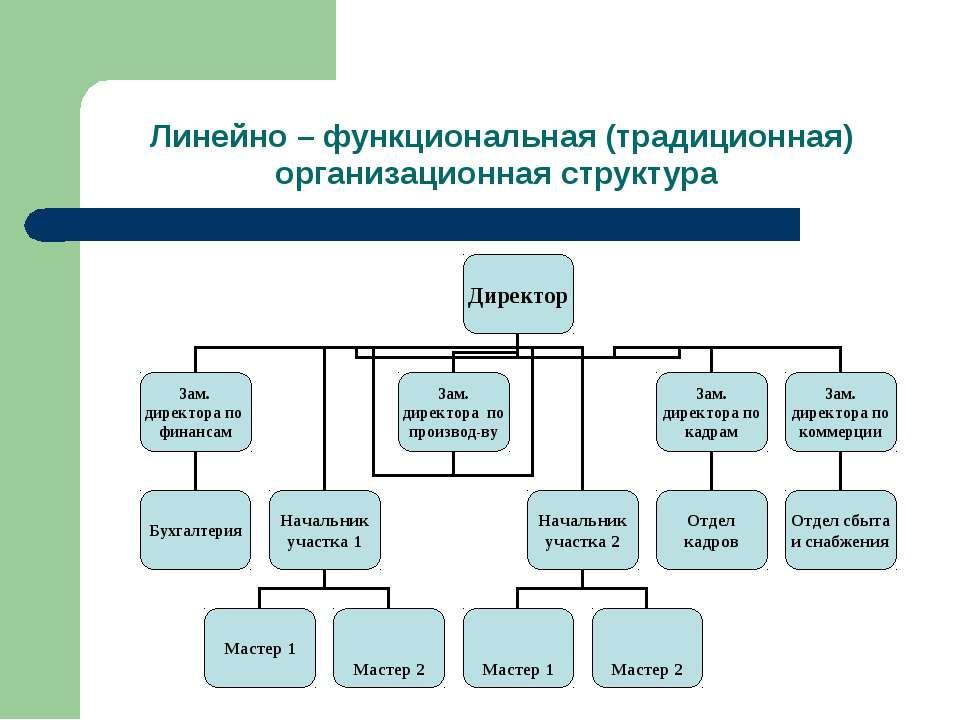 Линейно – функциональная (традиционная) организационная структура