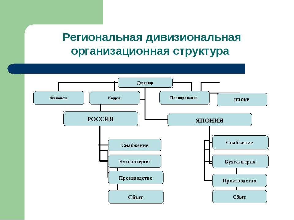 Региональная дивизиональная организационная структура