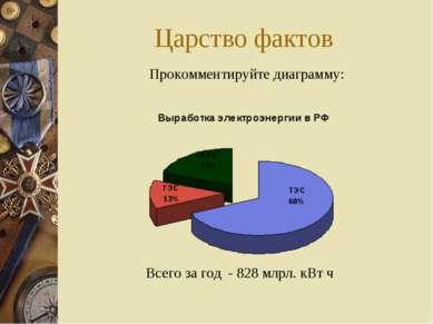 Царство фактов Прокомментируйте диаграмму: Всего за год - 828 млрл. кВт ч