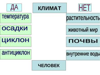 КЛИМАТ ЧЕЛОВЕК