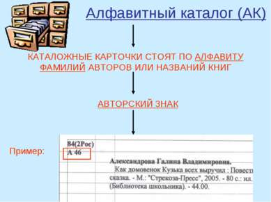 Алфавитный каталог (АК) КАТАЛОЖНЫЕ КАРТОЧКИ СТОЯТ ПО АЛФАВИТУ ФАМИЛИЙ АВТОРОВ...
