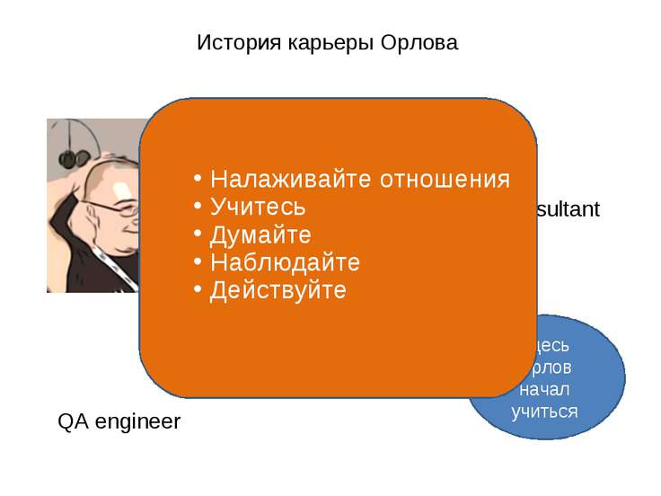 История карьеры Орлова QA engineer Team lead Large team lead Manager, Intel C...