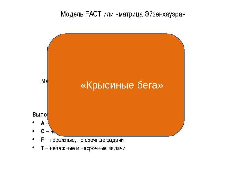 Модель FACT или «матрица Эйзенхауэра» * Выполняйте задачи в такой последовате...