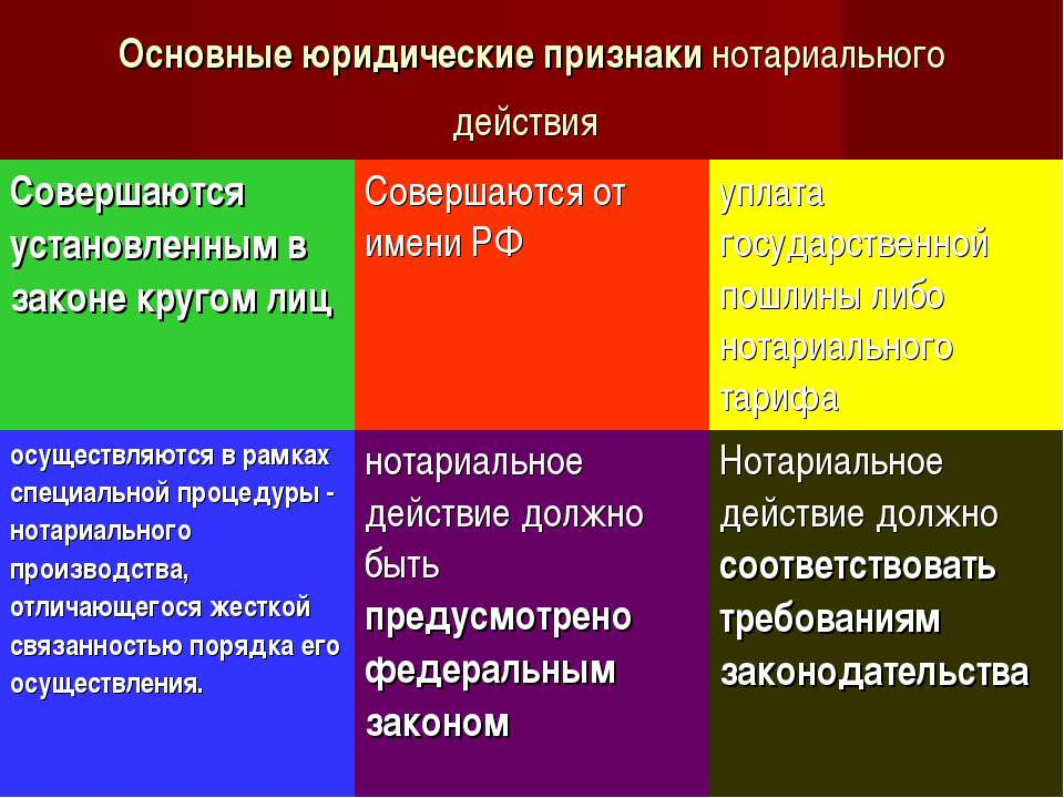 Основные юридические признаки нотариального действия