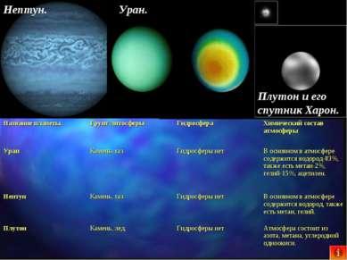 Нептун. Уран. Плутон и его спутник Харон. Название планеты. Грунт литосферы Г...