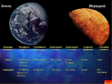 Земля. Меркурий. Название планеты Размеры и масса Удалённость от Солнца Длите...