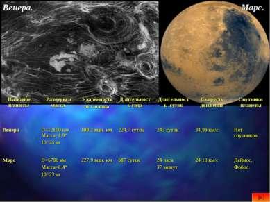 Венера. Марс. Название планеты Размеры и масса Удалённость от Солнца Длительн...