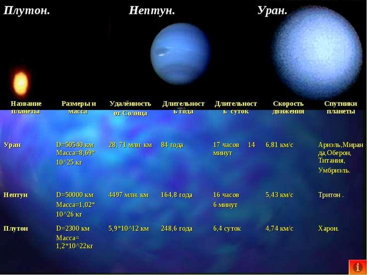 Нептун. Уран. Плутон. Название планеты Размеры и масса Удалённость от Солнца ...
